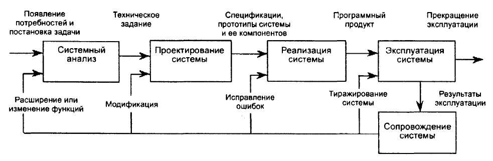 Модель жизненного цикла сложных программных систем