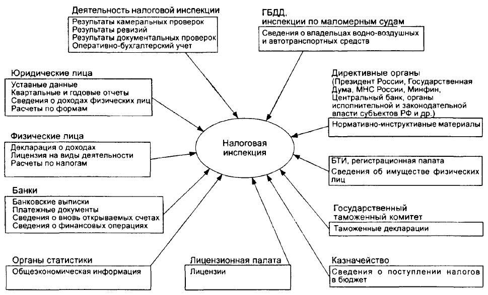 Источники данных для информационного хранилища налоговой инспекции
