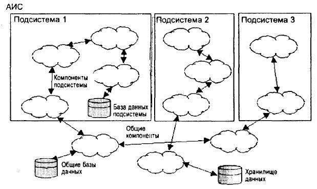 Архитектура программных компонентов АИС