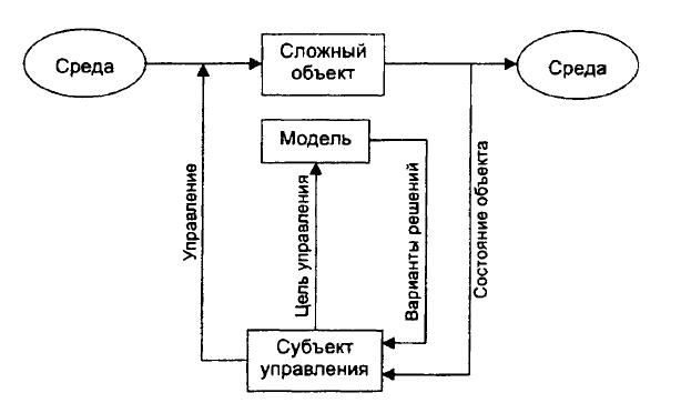 Принципиальная схема управления сложными объектами.