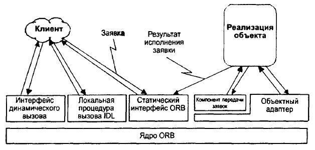 Структура интерфейсов