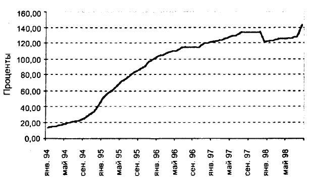 Диаграмма индекса потребительских цен