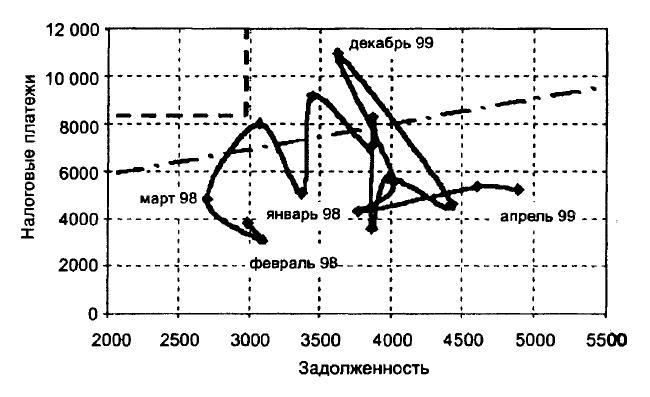 Траектория S(t) в пространстве состояний