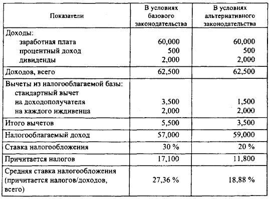 Имитационный расчет последствий снижения ставки налогообложения дохода физических лиц