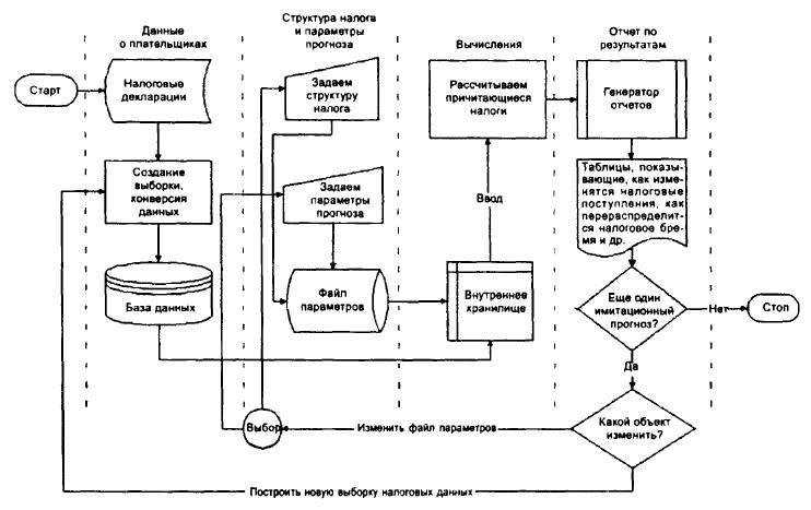 Прототип микроимитационной модели