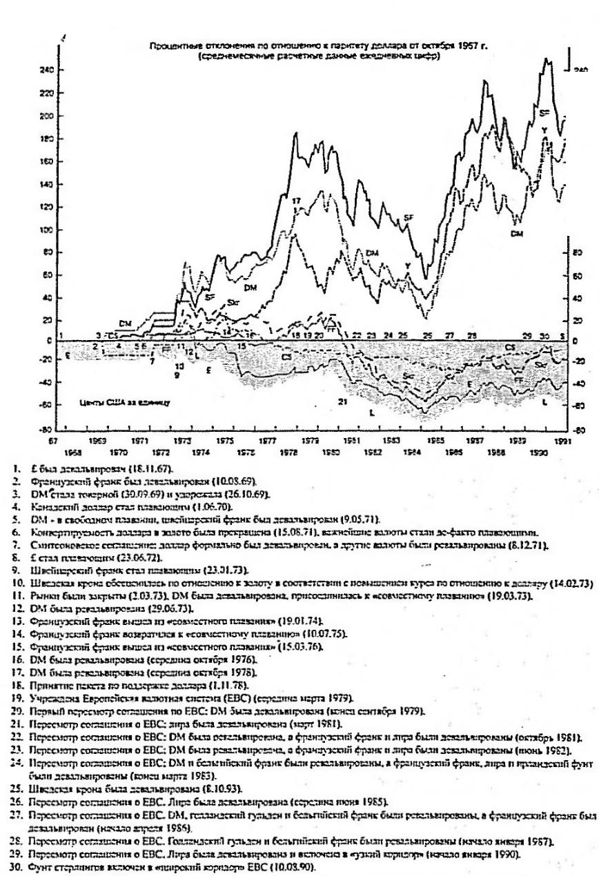 Влияние изменений валютных курсов